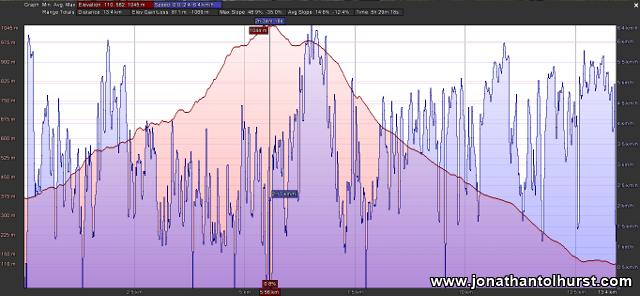 Snowdon Trek - Altitude