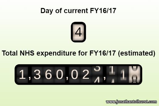 NHS Expenditure Odometer
